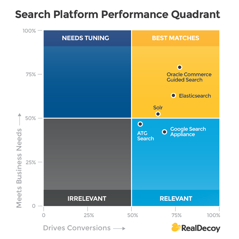 E-Commerce Search Platform Performance Quadrant