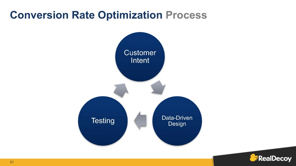 A presentation slide from RealDecoy shows that a Conversion Rate Optimization Process comprises Customer Intent, Data-Driven Design, and Testing.
