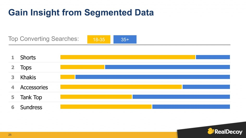 A presentation slide from RealDecoy shows the value of segmenting data through examples: most converted searches for shorts are from 18 to 35-year-olds, whereas converted searches for khakis are from customers aged 35-plus.